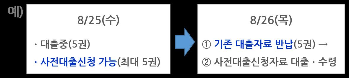 사전예약도서대출예씨